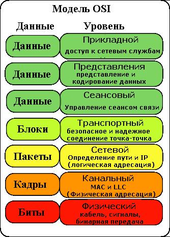 Базовые модели